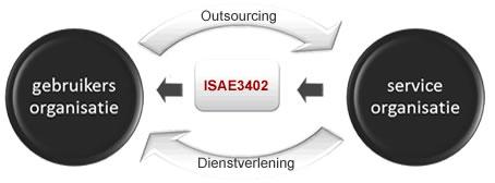 Ictivity behaalt ISAE 3402 type II certificering