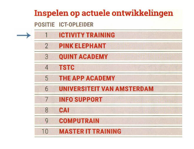 Ictivity Training beste ICT opleider