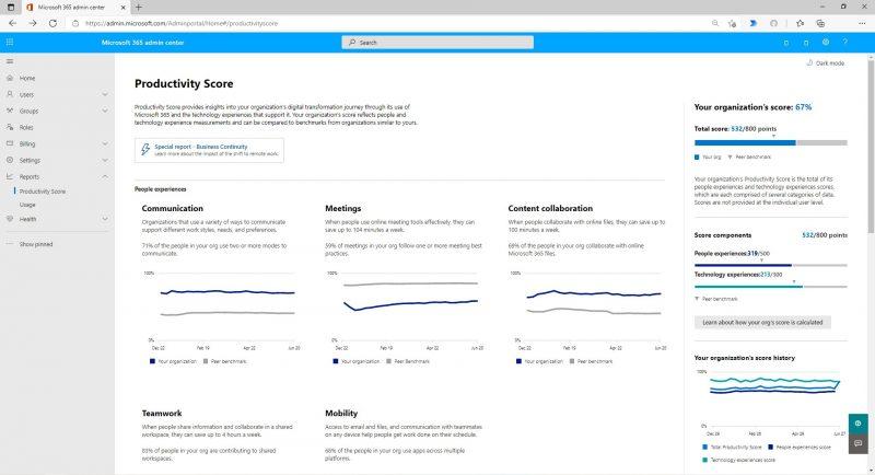 Microsoft Productivity score
