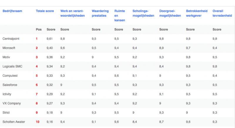 Ictivity op de 7e plaats van top 100 favoriete ICT werkgevers